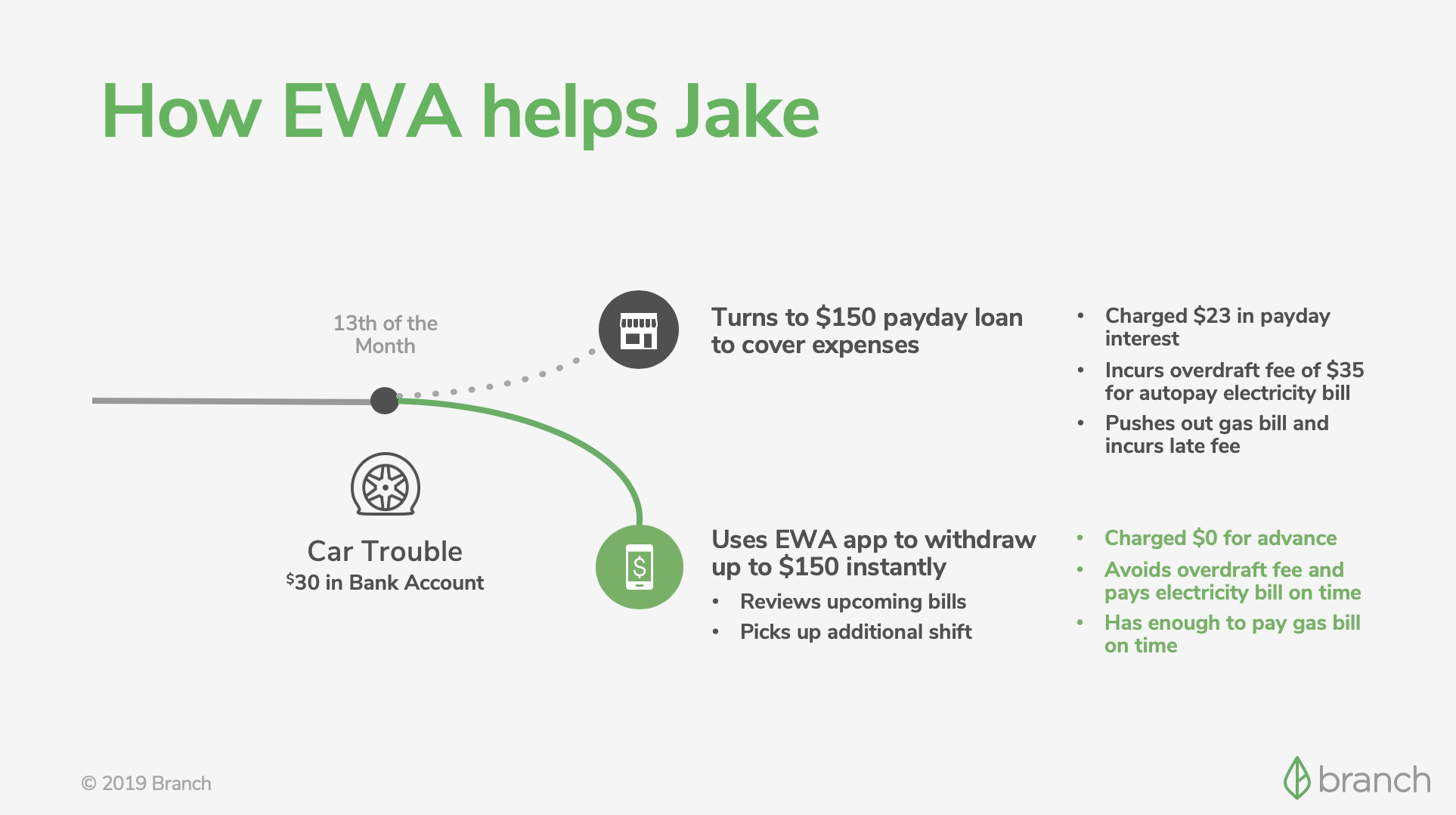 Flow chart of How EWA Helps Jake with a minor car repair